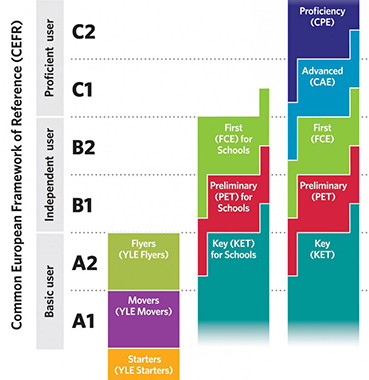 CEFR-LEVELS
